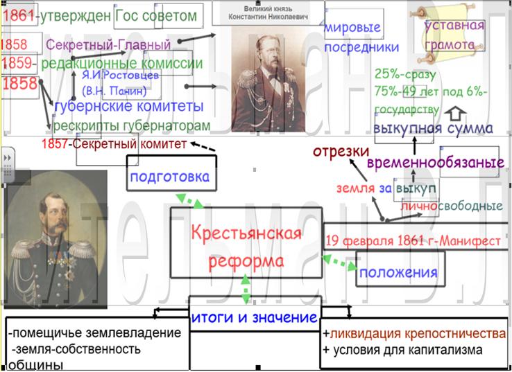 крестьянская реформа 1861 года-эталон